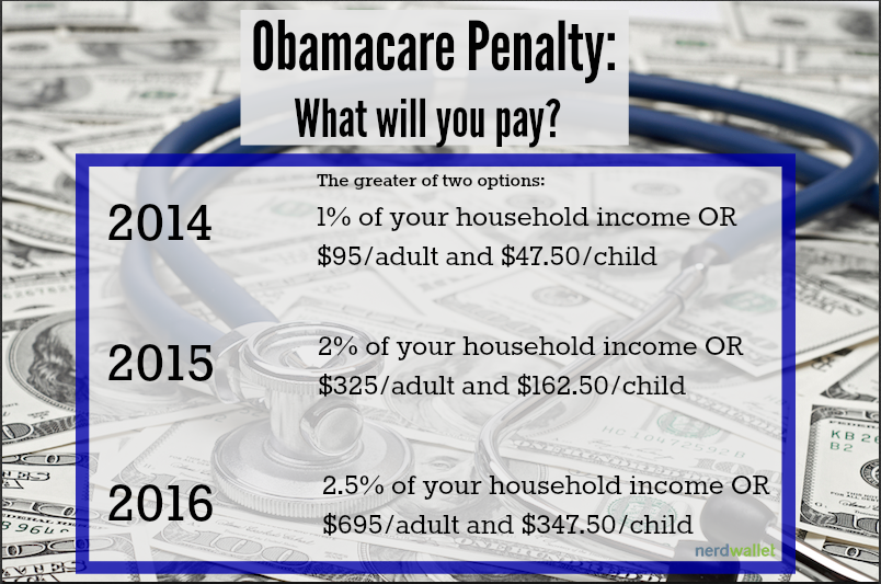 Penalty? What You39;ll Pay For Not Having Health Insurance  NerdWallet