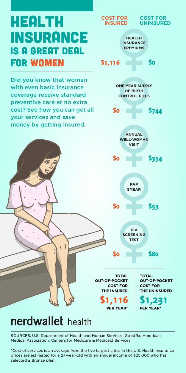 Health insurance is a great deal for women