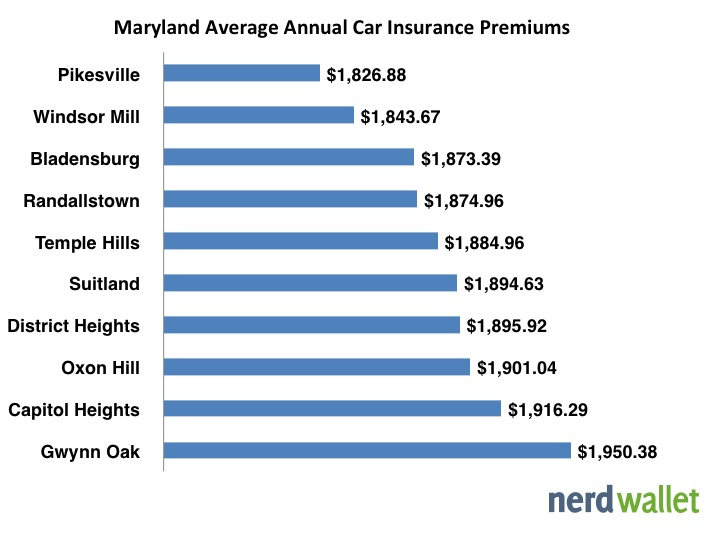 Average Car Insurance >> Average Car Insurance In Maryland Nerdwallet