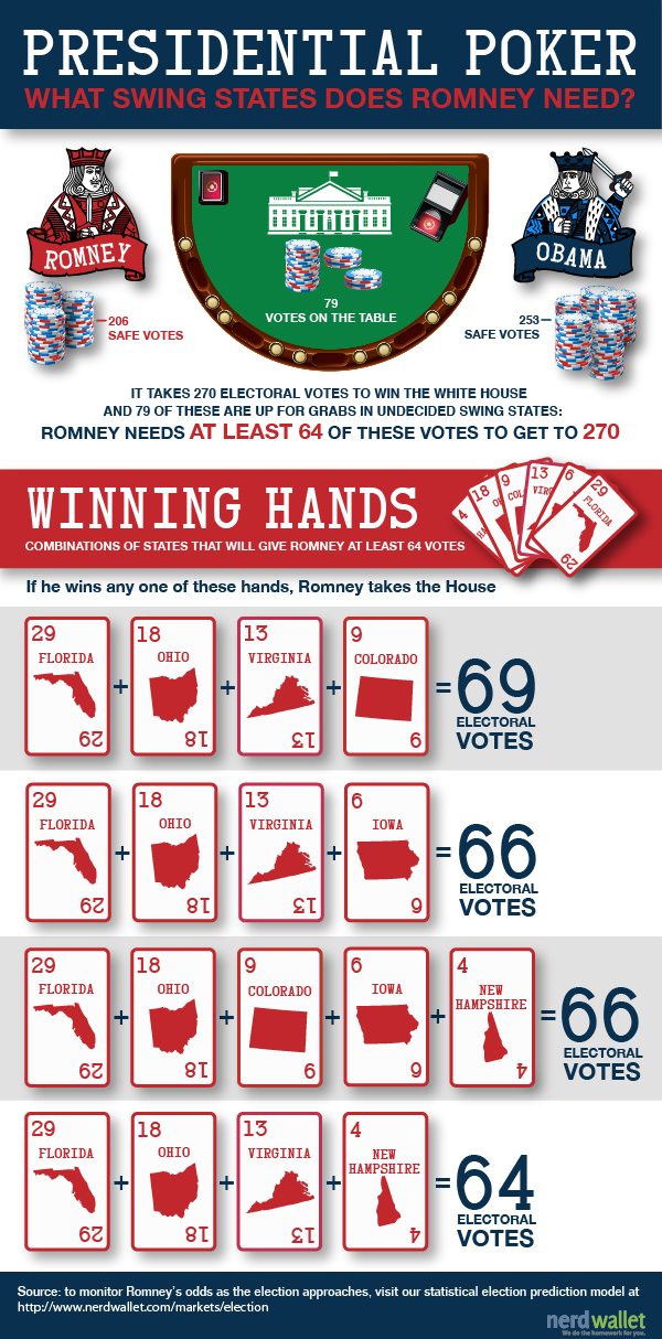 Presidential Poker: What States Romney Needs to Win