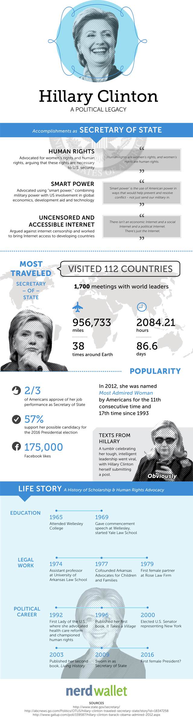 Hillary Clinton: An Infographic