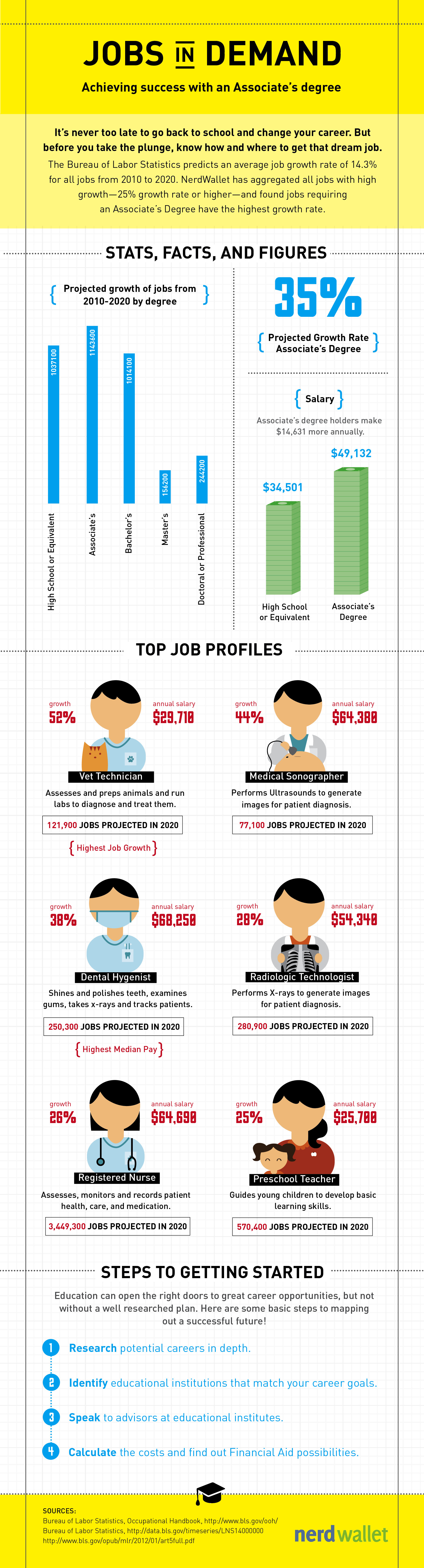 infographic jobs in demand nerdwallet embed this on your own site