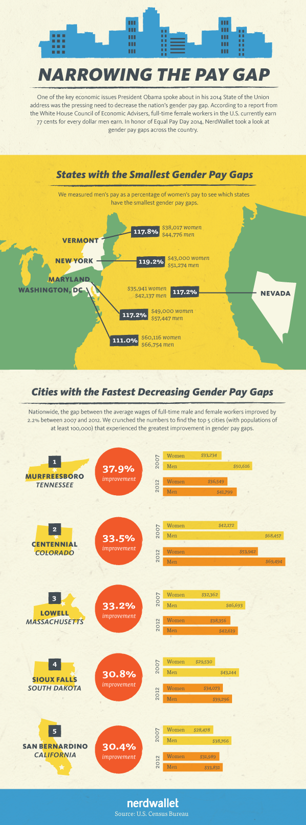 Narrowing the Pay Gap