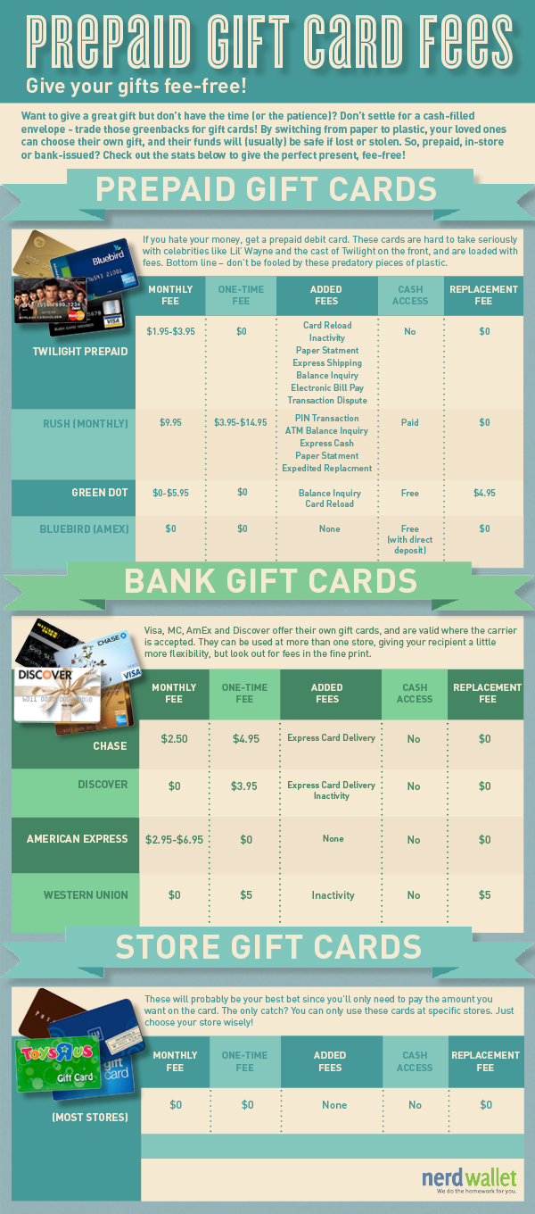 prepaid gift cards The Best Gift Cards: Holiday Gift Giving Tips