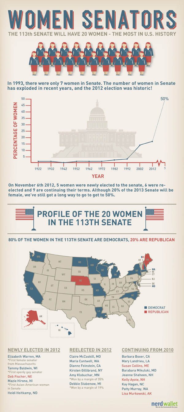 Women Senators