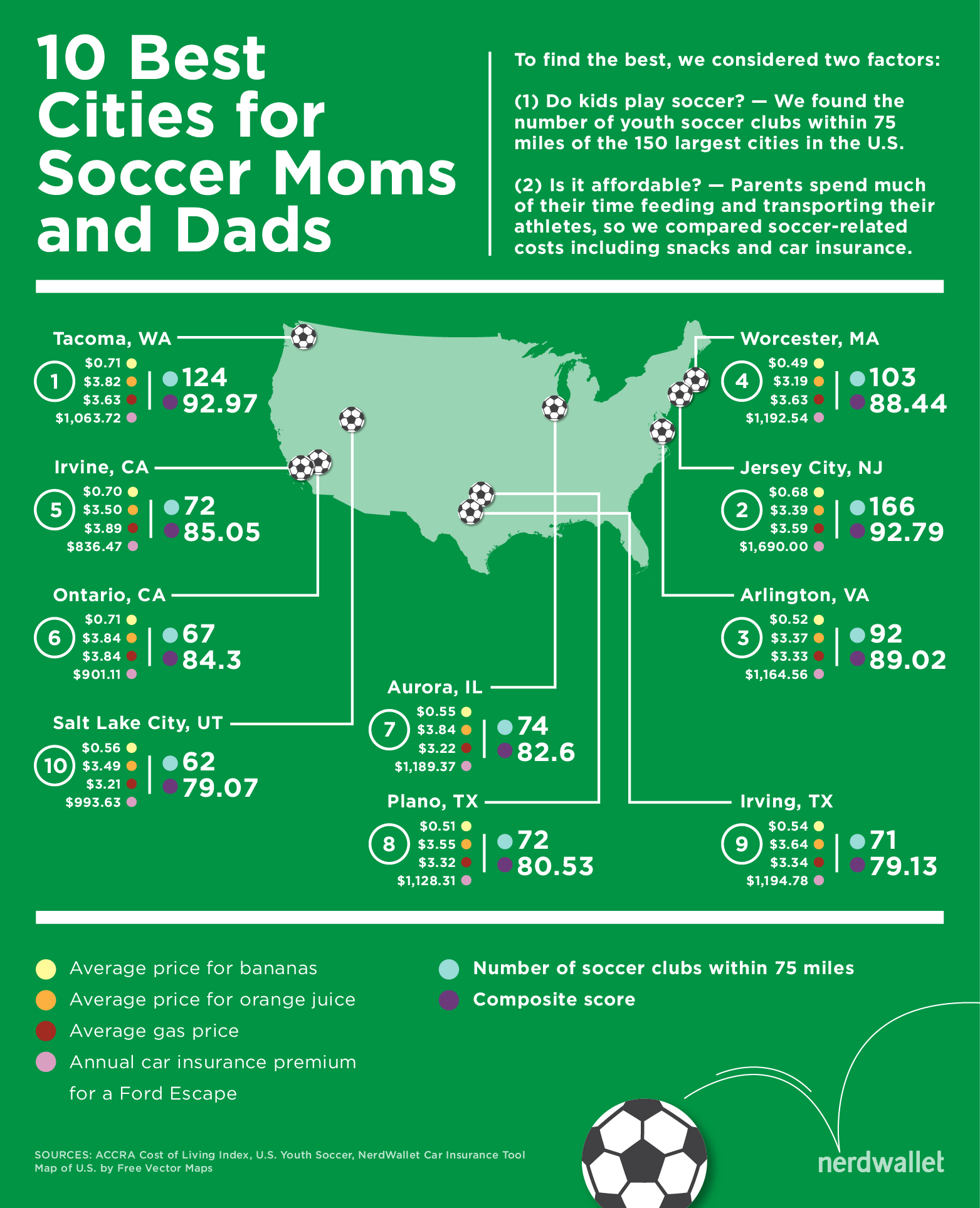 Best Cities for Soccer Moms and Dads