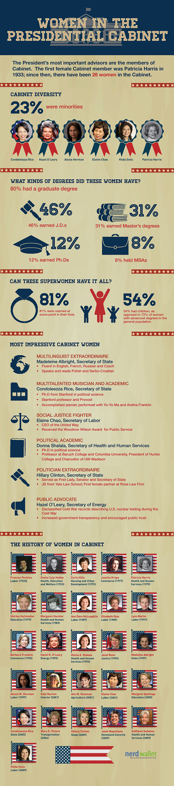 Women in the Presidential Cabinet