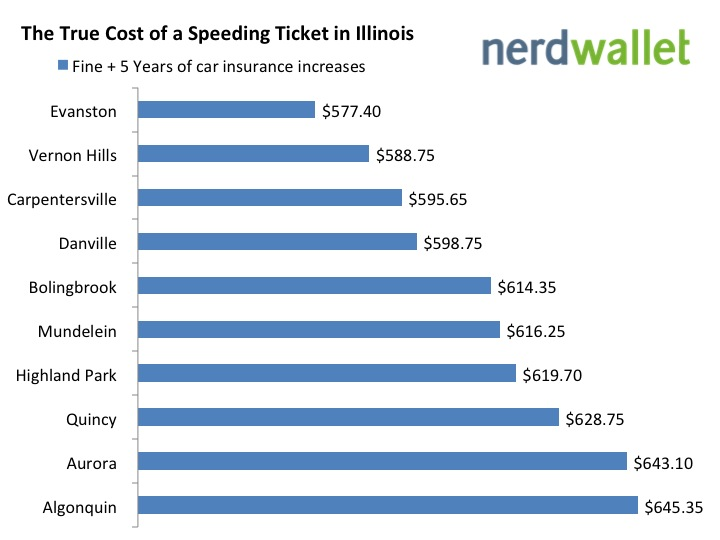 What is the true cost of a speeding ticket in Illinois?