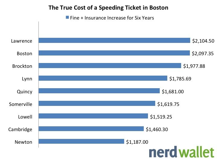 What is the true cost of a speeding ticket in Boston?