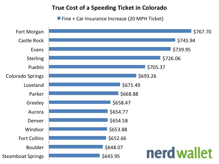 the true cost of a speeding ticket in colorado after insurance increases nerdwallet. Black Bedroom Furniture Sets. Home Design Ideas