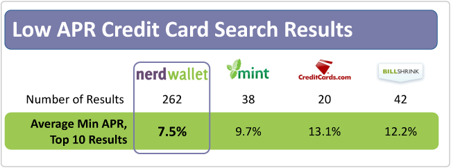 Top 10 APR Search Results, For People With Excellent Credit, at NerdWallet vs other sites