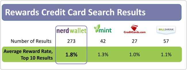 Top 10 Rewards Cards Search Results, For People With Excellent Credit, at NerdWallet vs other sites
